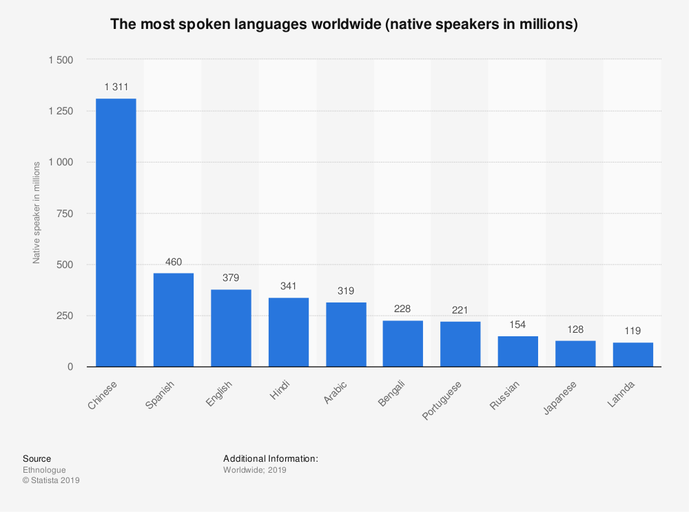 The Most Spoken Languages in The World in 2020