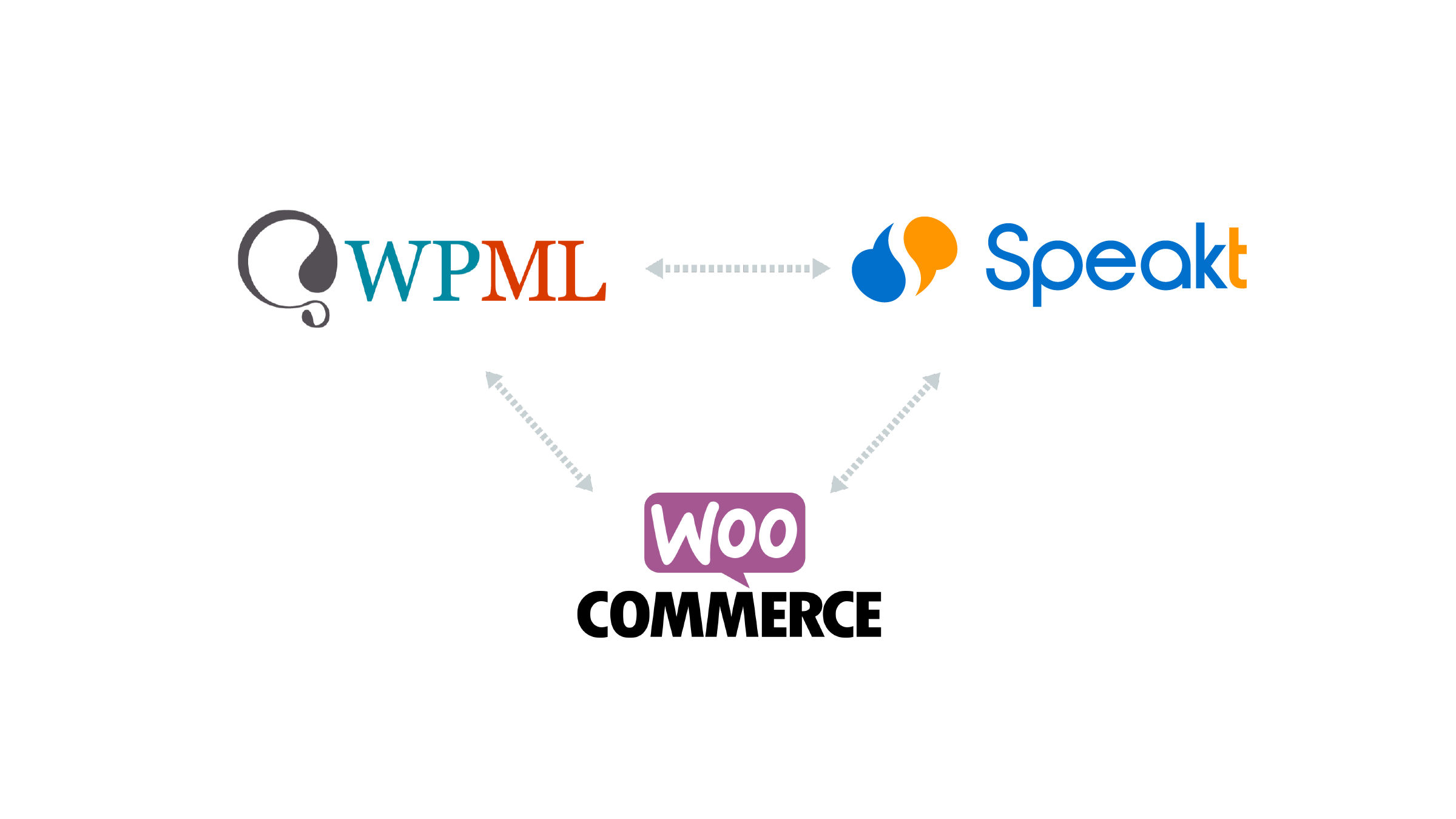 translating woocommerce wpml